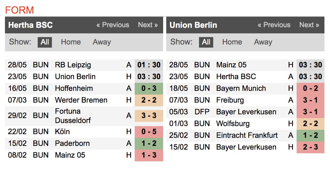 ヘルタベルリンとウニオンベルリンの試合結果