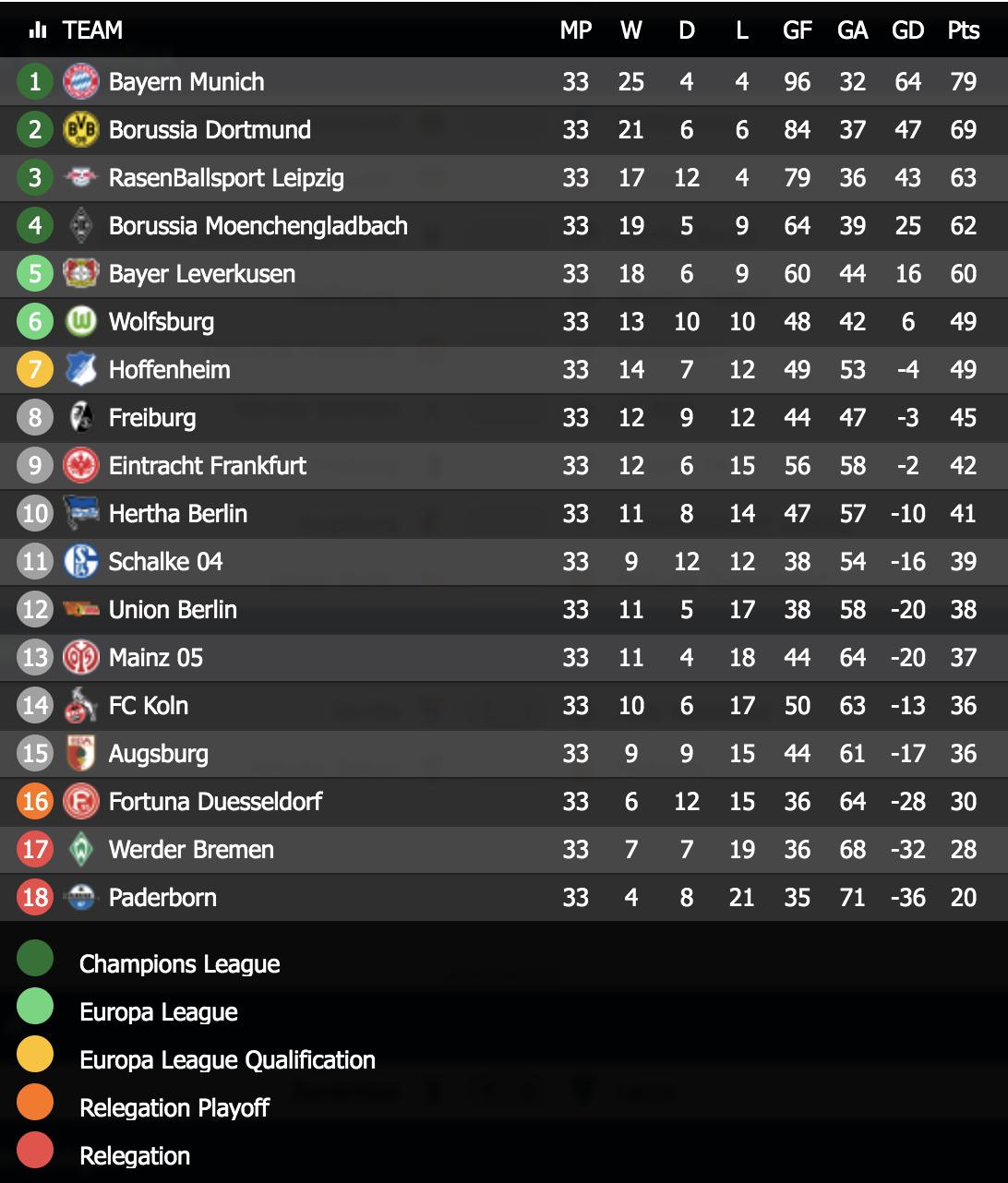 ブンデスリーガ2019-20の順位表(最終節前)